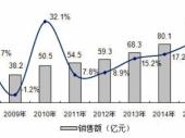 2015-2020年中国IGBT市场监测及投资前景研究报告
