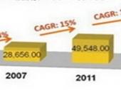 2015-2020年中国便利店市场监测及投资前景研究报告