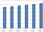 2015-2020年中国出租车市场深度调研与投资前景研究报告