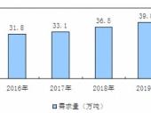 2015-2020年中国蛋氨酸市场深度调研与投资前景研究报告