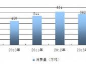 2015-2020年中国饼干市场现状分析及投资前景研究报告