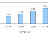 2015-2020年中国自动化生产线市场分析与投资前景研究报告