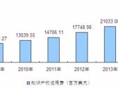 2015-2020年中国专利版权转让市场发展现状与投资规划建议分析报告