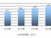 2015-2020年中国种子行业分析与投资前景研究调查报告
