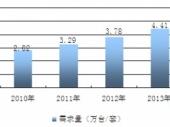 2015-2020年中国中药成份检测行业市场分析与投资前景研究报告