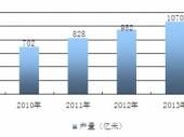 2015-2020年中国织带市场现状分析及投资前景研究报告