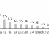 2015-2020年中国钛行业市场深度调研与投资前景研究报告