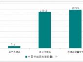 2015-2020年中国健康养生市场分析与投资前景研究报告