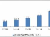 2015-2020年中国家用医疗器械市场深度调研与投资前景研究报告