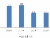 2015-2020年中国健身市场分析与投资前景研究报告