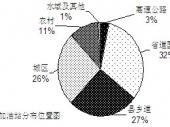 2015-2020年中国加油站市场深度调研与投资前景研究报告