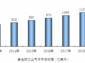 2015-2020年中国工业气体市场现状分析及投资前景研究报告