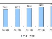 2015-2020年中国建筑石膏粉市场分析与投资前景研究报告