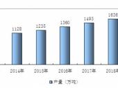 2015-2020年中国方便面市场深度调研与投资前景研究报告