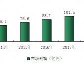 2015-2020年中国涂布机市场分析与投资前景研究报告