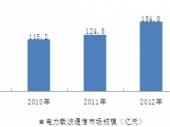 2015-2020年中国电力载波通信行业市场深度调研与投资前景研究报告