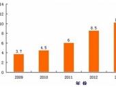 2015-2020年中国电子商务市场竞争力分析及投资前景研究报告