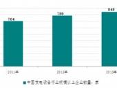 2015-2020年中国电工电器市场竞争力分析及投资前景研究报告