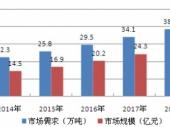 2015-2020年中国番茄酱市场分析与投资前景研究报告