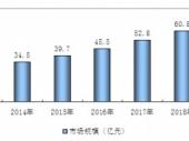 2015-2020年中国粉刷石膏市场分析与投资前景研究报告