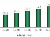 2015-2020年中国苏打水市场现状分析及投资前景威尼斯人网上娱乐