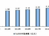2015-2020年中国钽矿市场深度调研与投资前景研究报告
