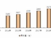 2015-2020年中国高空作业车市场竞争力分析及投资前景研究报告