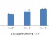 2015-2020年中国复合绝缘材料市场分析与投资前景研究报告