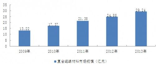 研 2015 2020年中国复合绝缘材料市场分析与投资前景研究报告 博思图片