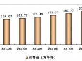 2015-2020年中国红酒市场深度调研与投资前景研究报告