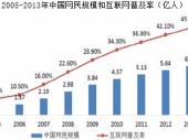 2015-2020年中国网络游戏市场运营状况分析及投资评估报告