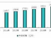 2015-2020年中国电子元器件市场现状分析及投资前景研究报告