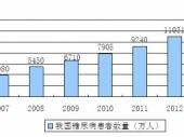 2015-2020年中国糖尿病药物市场监测与行业前景威尼斯人网上娱乐报告