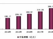 2015-2020年中国夹胶玻璃市场分析与投资前景研究报告