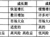 2015-2020年中国激振器市场分析与投资前景研究报告