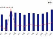 2015-2020年中国二手车交易行业分析与投资趋势研究报告