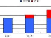 2015-2020年中国军工产业监测及投资前景研究报告