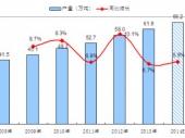 2015-2020年中国聚酯增塑剂市场深度调研与投资前景研究报告