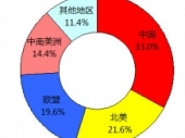 2015-2020年中国酒辐照加工市场分析与投资前景研究报告