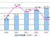 2015-2020年中国精油皂市场分析与投资建议研究报告