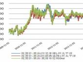 2015-2020年中国精细化工行业市场竞争力分析及投资前景研究报告