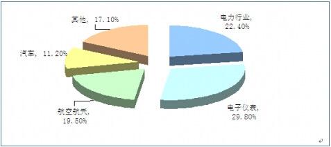 2014年我国精密合金行业应用领域主要有广泛应用在电力开关,电子