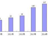 2015-2020年中国微生态制剂市场监测及投资建议威尼斯人网上娱乐