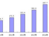 2015-2020年中国五金工具市场分析与投资前景研究报告