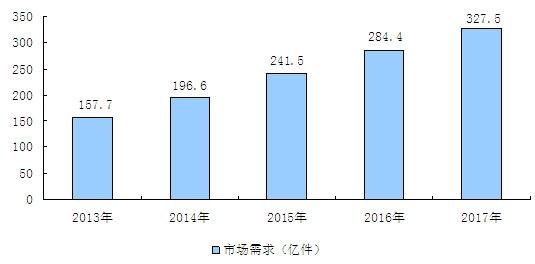 2015-2020年中国五金工具市场分析与投资前景研究