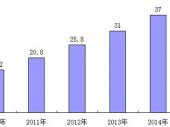 2015-2020年中国吸尘器市场运营监测与行业前景调研分析报告