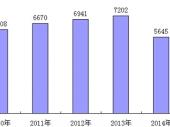 2015-2020年中国洗衣机市场趋势预测与行业前景调研分析报告