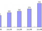 2015-2020年中国喜糖及包装市场现状分析及投资建议研究报告