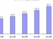 2015-2020年中国舷外机市场现状分析及投资前景研究报告