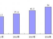 2015-2020年中国显微镜市场监测及投资前景研究报告